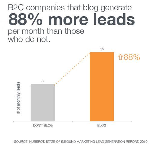 b2c blogging results