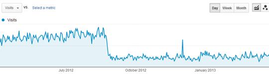 drop in website traffic