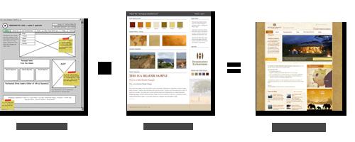 web design process equation